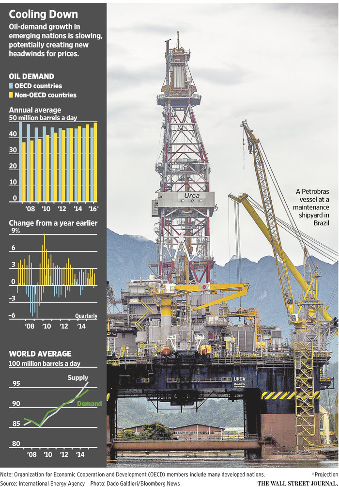Oil Chart from the Wall Street Journal